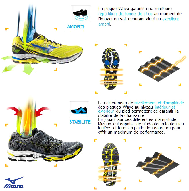 asics vs mizuno duel de running sports loisirs. Black Bedroom Furniture Sets. Home Design Ideas