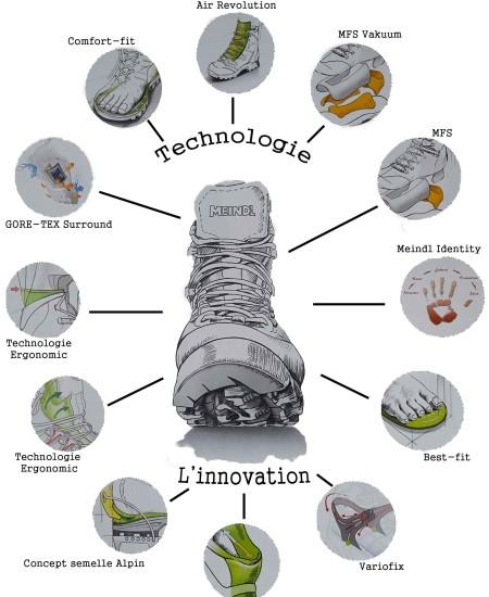 Technologies-Meindl